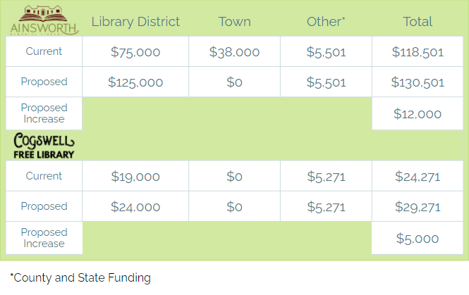 A chart of current and proposed school ballot funding for Ainsworth Memorial Library and Cogswell Free Library.
